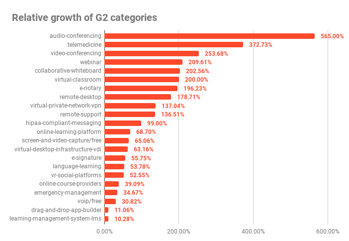 high growth SaaS industries
